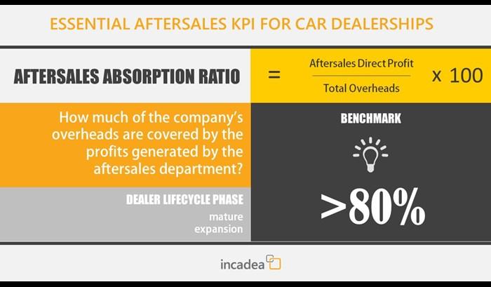 Car Dealer KPI Aftersales absorption ratio