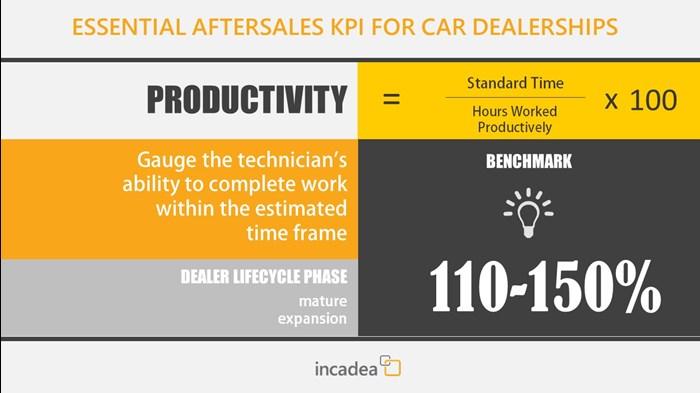 Dealer KPI Productivity
