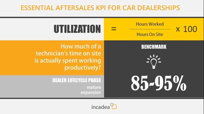 Dealer KPI Utilization
